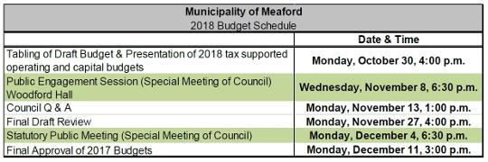 Council Establishes 2018 Budget Framework